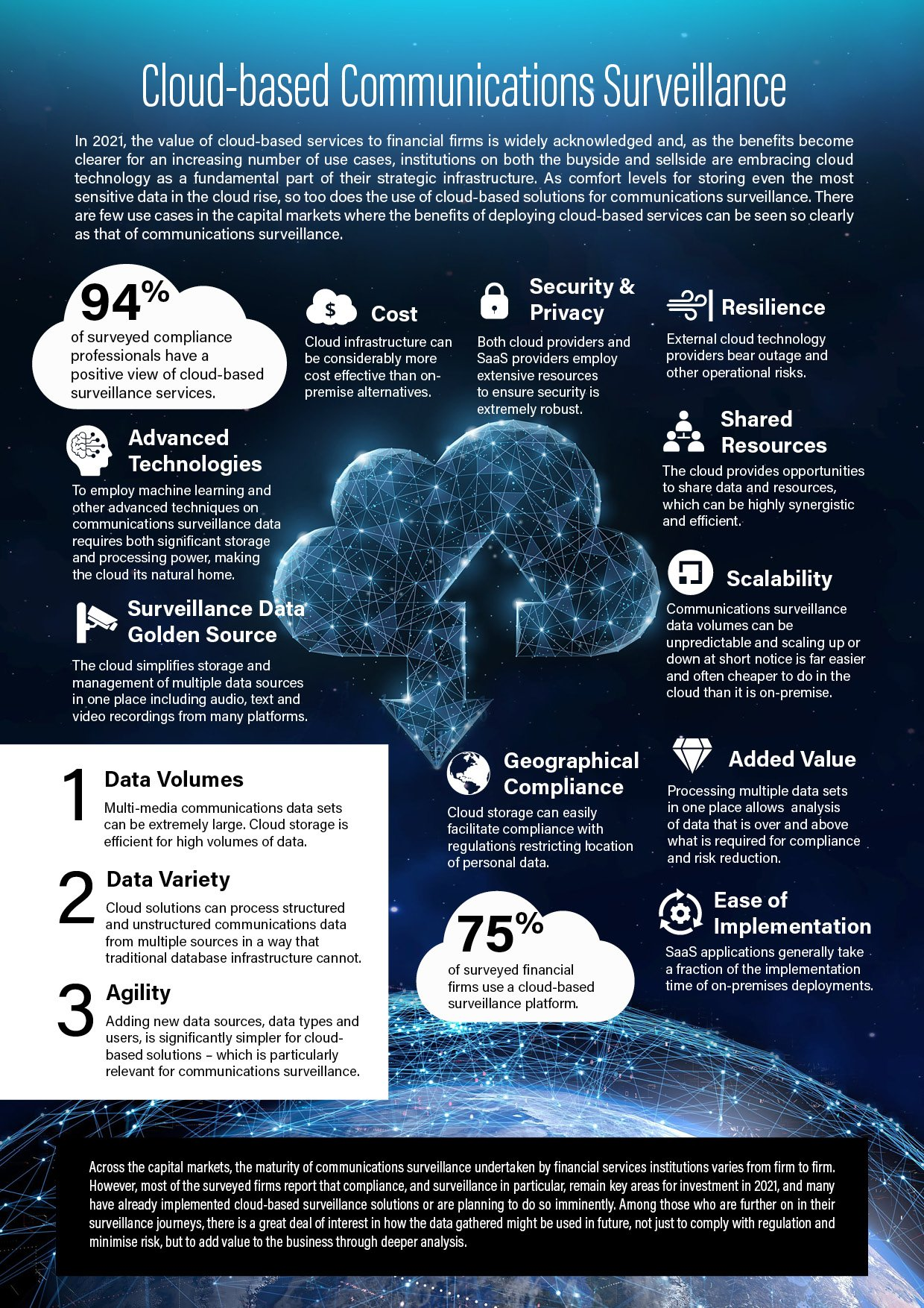 Cloud-based Communications Surveillance
