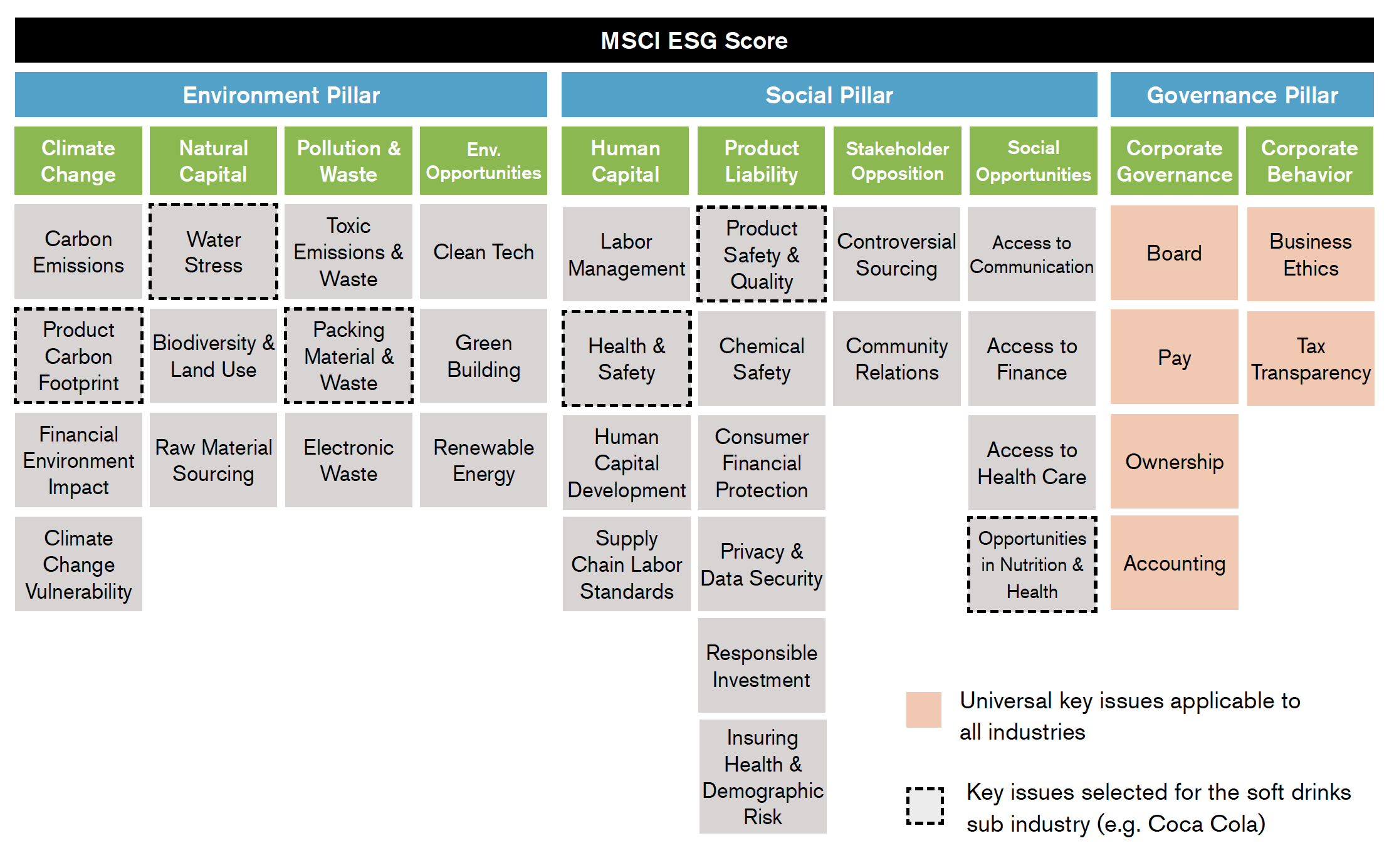 MSCI ESG Ratings Key Issue Framework