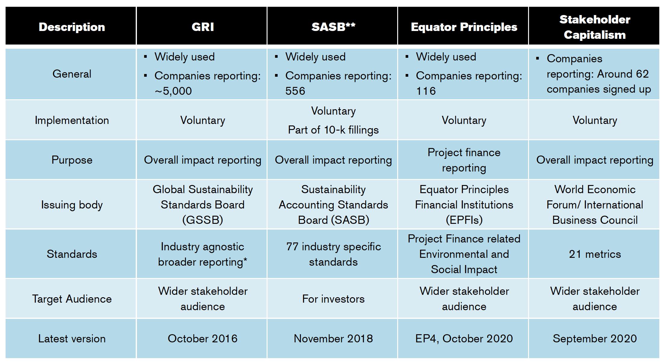 Key ESG Standards